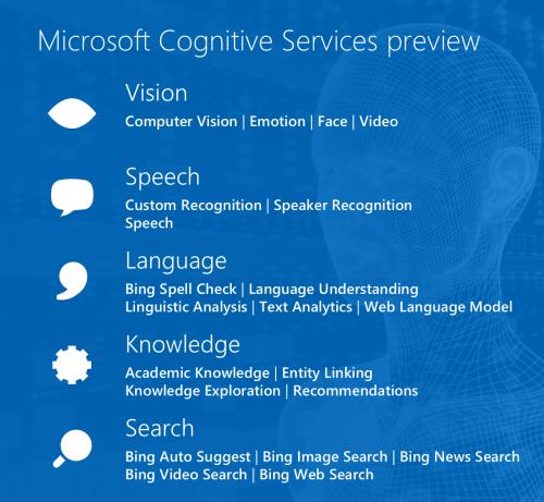 Microsoft Cognitive Services - APIs