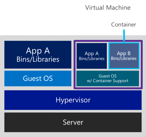 Containers in Virtual Machines