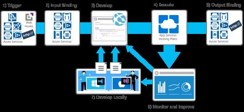 Azure Functions DevOps story