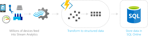 Azure Functions EventHubTrigger