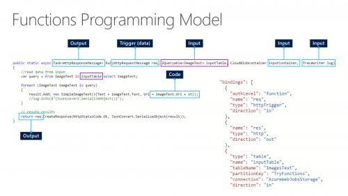 Azure Functions - Programming Model