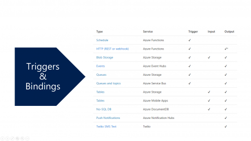 Azure Functions - Triggers and Bindings