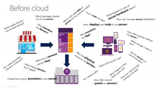 Why Serverless - Before Cloud