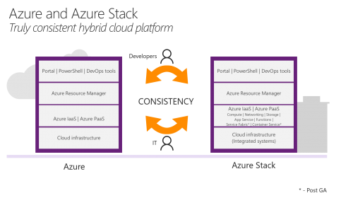 Azure Stack Consistency