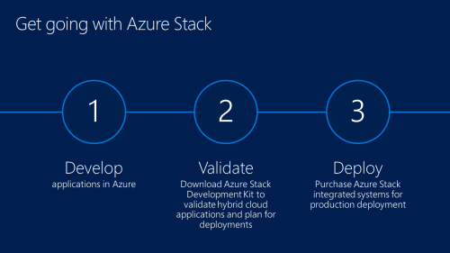 Azure Stack Getting Started