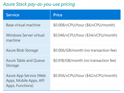 Azure Stack pay-as-you-use pricing