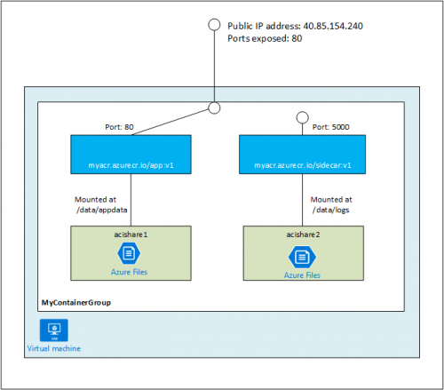 Azure Container Instances - Container Group