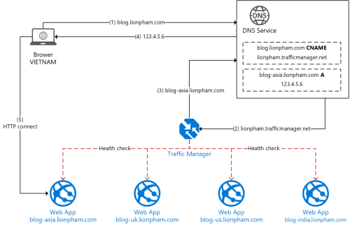 Azure Traffic Manager Diagram