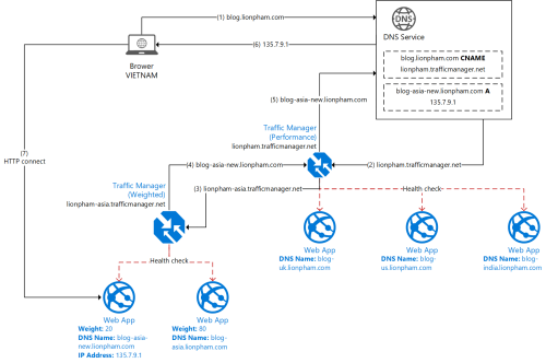 Azure Traffic Manager Nested Endpoint Diagram