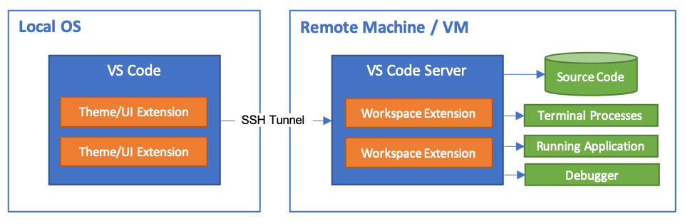 Visual Studio Code Remote - SSH extension illustration
