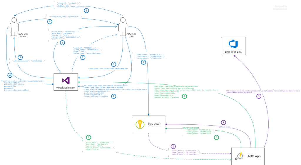The full flow of the process of applying OAuth 2.0 for non-GUI based Azure DevOps automation